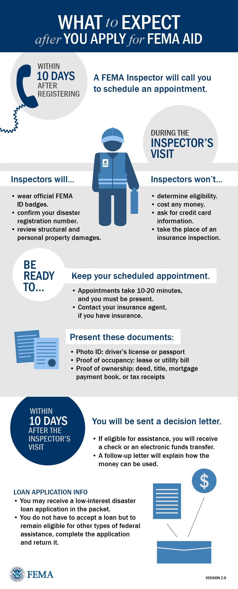 What to Expect After You Apply for FEMA Aid | Preservation Resource Center of New Orleans